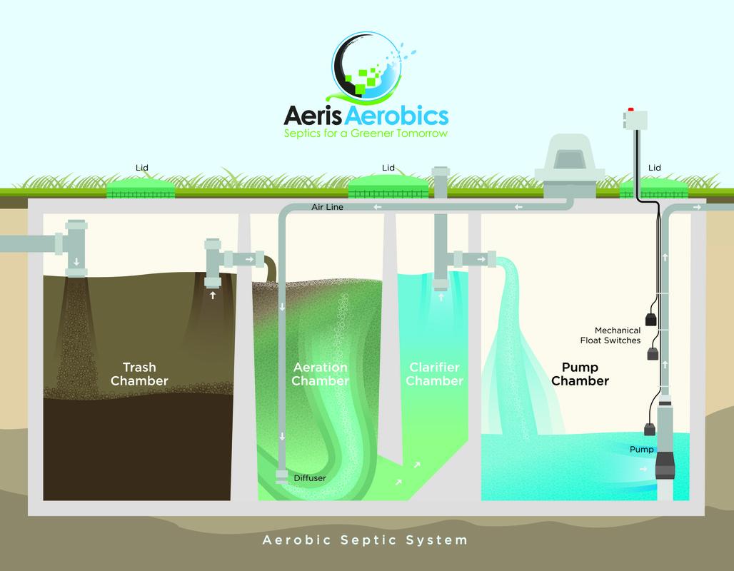 Homeowners Aeris Aerobics